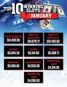 Top 10 Winning Slots January 2019 graphic