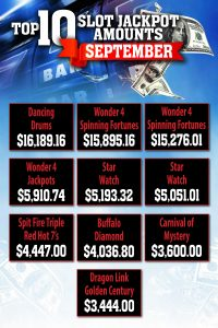 Prairie Wind Casino top 10 slot jackpot amounts for September 2019