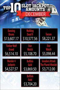 Prairie Wind Casino December 2020 slot jackpot amounts