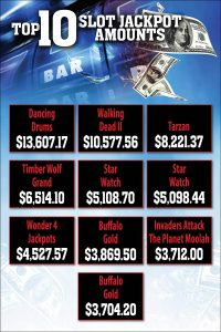 Top 10 Slot Jackpot Amounts at Prairie Wind Casino