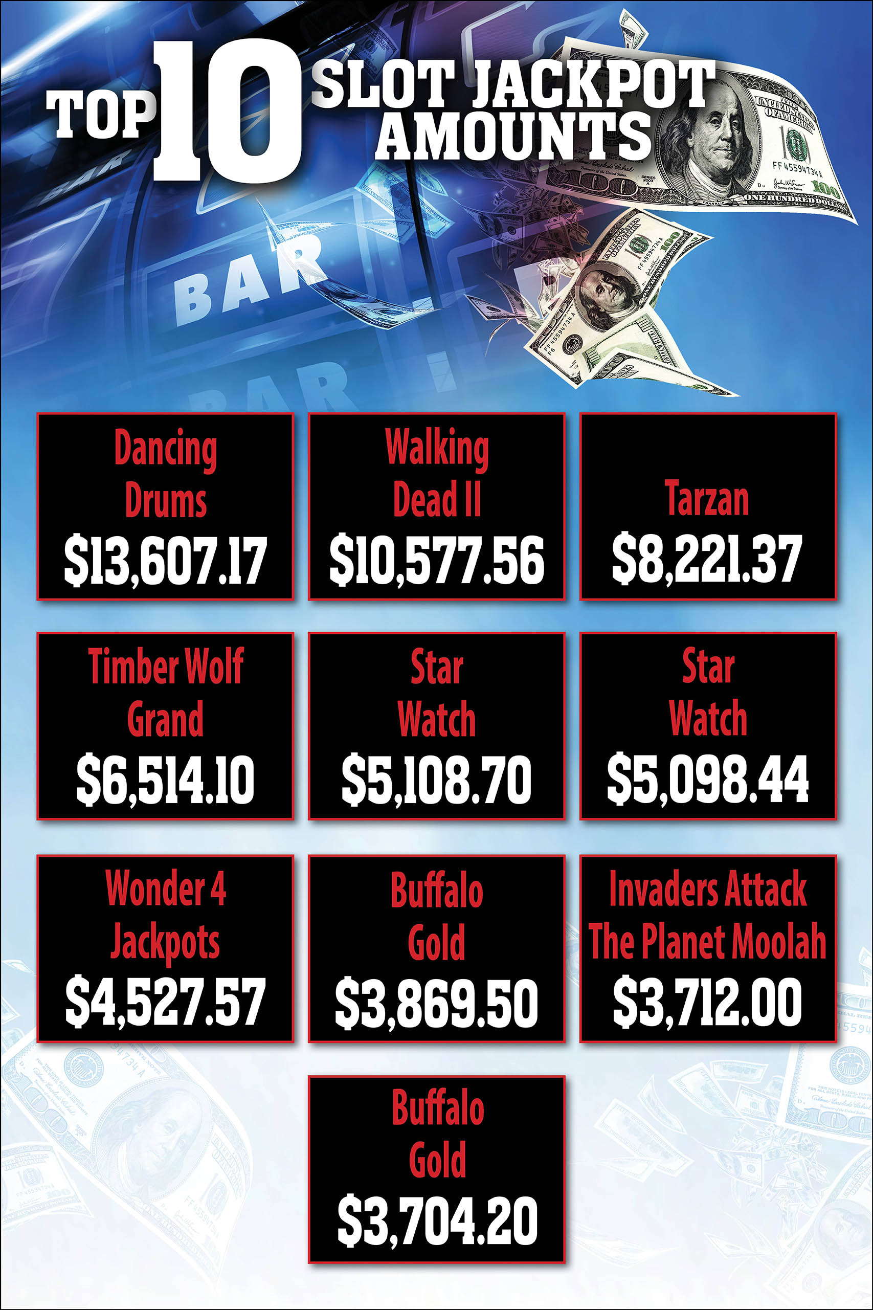 Top 10 Slot Jackpot Amounts at Prairie Wind Casino
